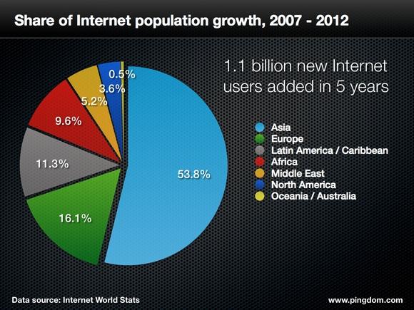 Internet-growth-share