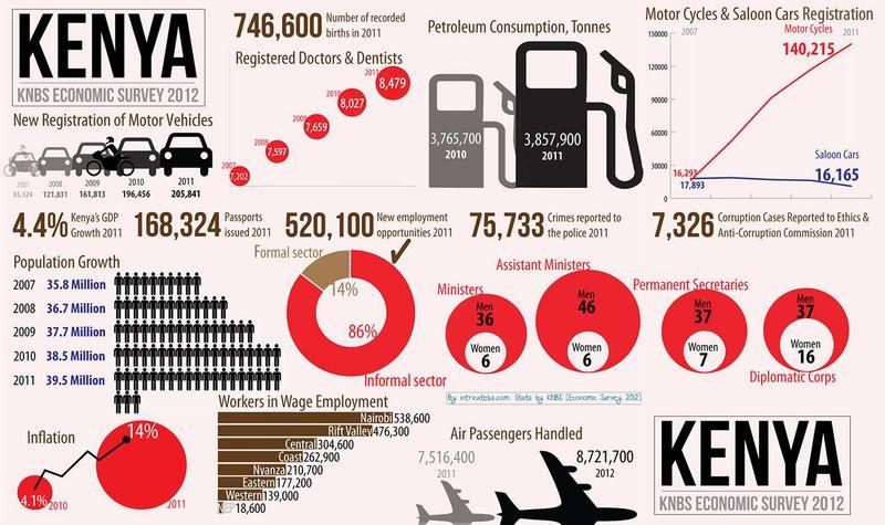 2Kenya-economic-survey-2012-INFOGRAPHIC