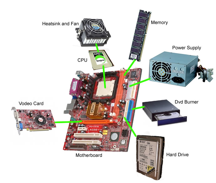 Parts-of-computer-hardware